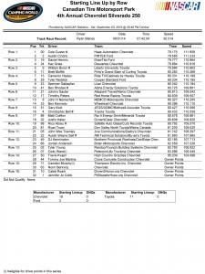 Chevrolet Silverado 250 Starting Lineup